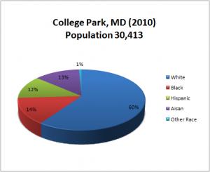 College Park Population