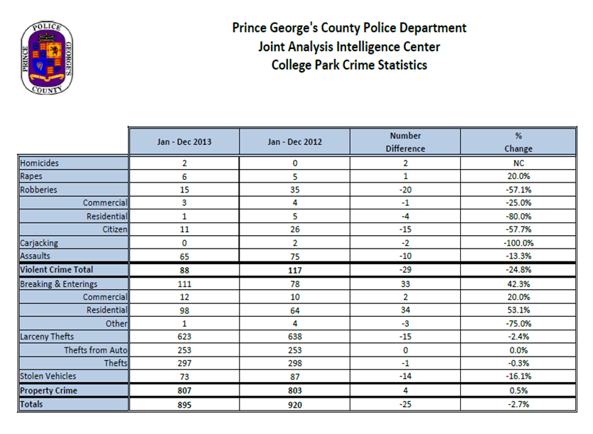 Crime trends - from 2012 to 2013