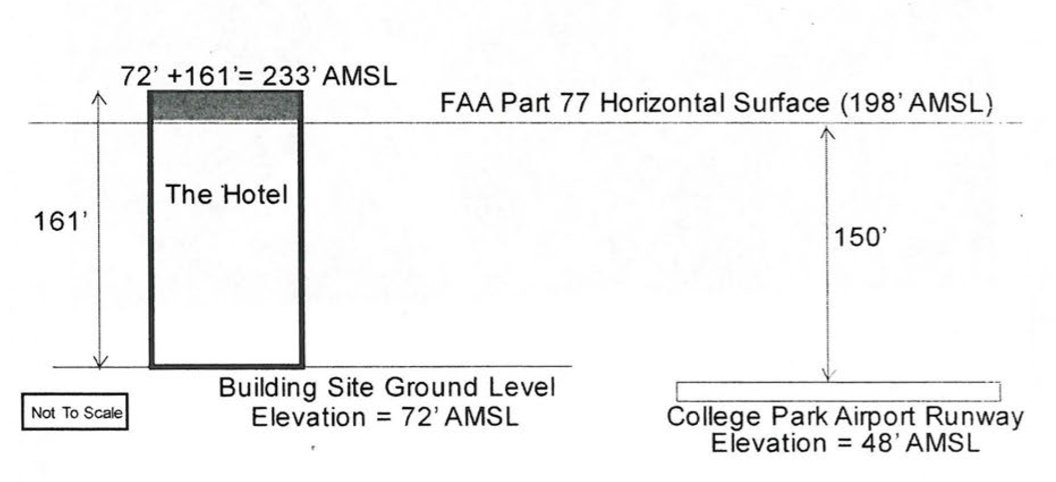 Proposed UMD Hotel Too Tall Near College Park Airport Council - Site elevation amsl