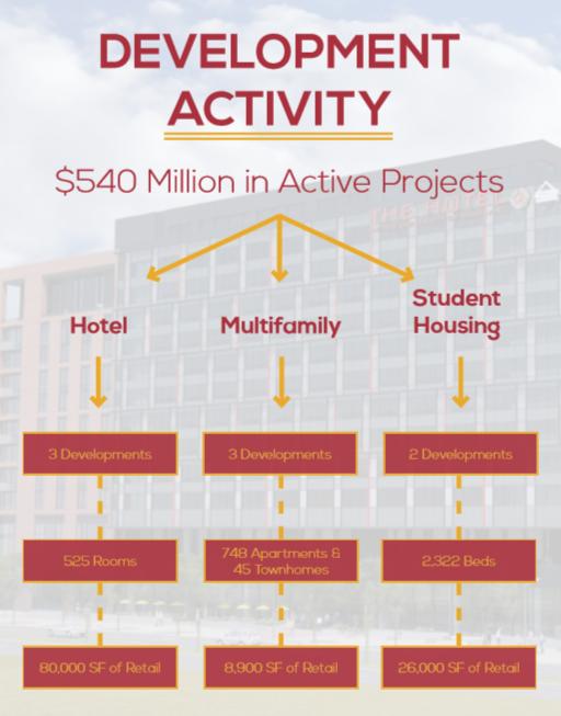 Development Activities 2015