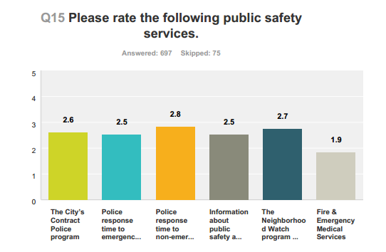 rate public safety