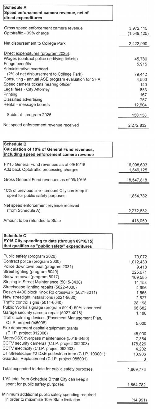 2015 revenue report