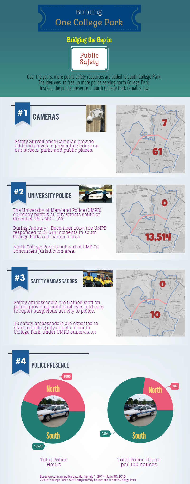 Public Safety Info Graphics