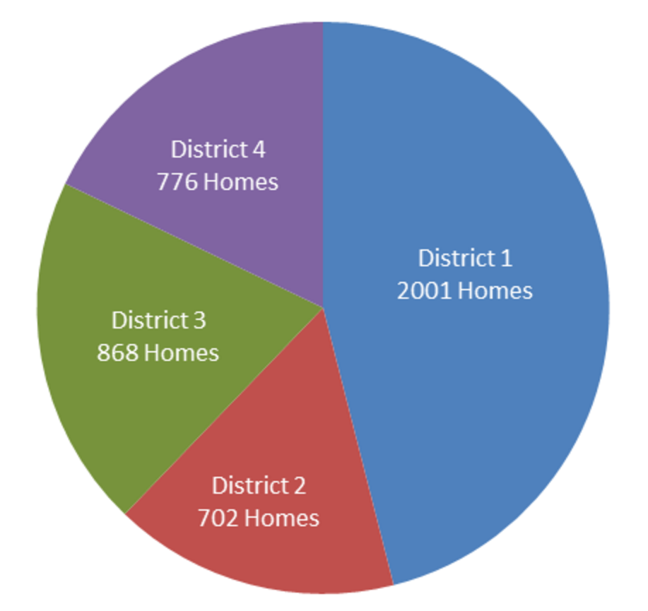District-housing